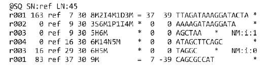 SAM format file. The '@SQ' line in the header section gives the order of reference sequences. Notably, r001 is the name of a read pair. According to FLAG 163 (=1+2+32+128), the read mapped to position 7 is the second read in the pair (128) and regarded as properly paired (1 + 2); its mate is mapped to 37 on the reverse strand (32). Read r002 has three soft-clipped (unaligned) bases. The coordinate shown in SAM is the position of the first aligned base. The CIGAR string for this alignment contains a P (padding) operation which correctly aligns the inserted sequences. Padding operations can be absent when an aligner does not support multiple sequence alignment. The last six bases of read r003 map to position 9, and the first five to position 29 on the reverse strand. The hard clipping operation H indicates that the clipped sequence is not present in the sequence field. The NM tag gives the number of mismatches. Read r004 is aligned across an intron, indicated by the N operation.